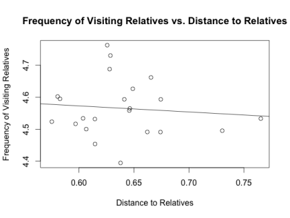 socrel_vs_distance