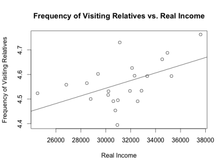 socrel_vs_income