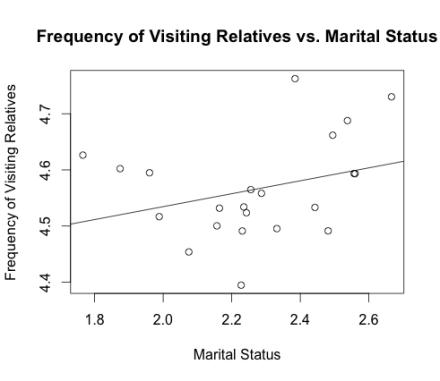 socrel_vs_marital